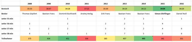 Kleine Statistik über die seit 2008 gelaufenen Zeiten und Teilnehmerstärken.